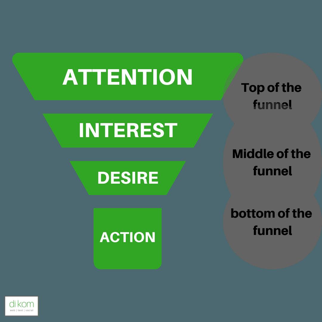 Funnel Prinzip Onlinemarketing